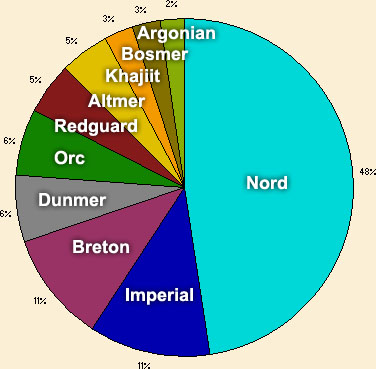 Skyrim Demographics